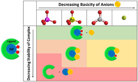 Stability vs Complexity of Anions